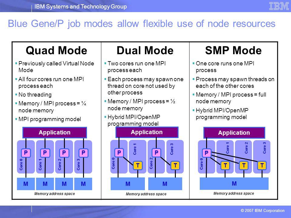 Quad Mode Dual Mode SMP Mode