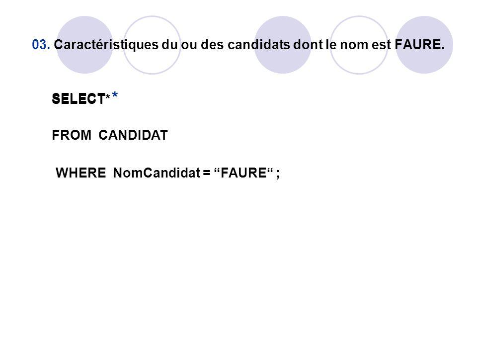 03. Caractéristiques du ou des candidats dont le nom est FAURE.