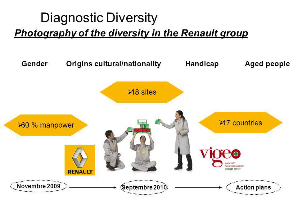 Diagnostic Diversity Photography of the diversity in the Renault group