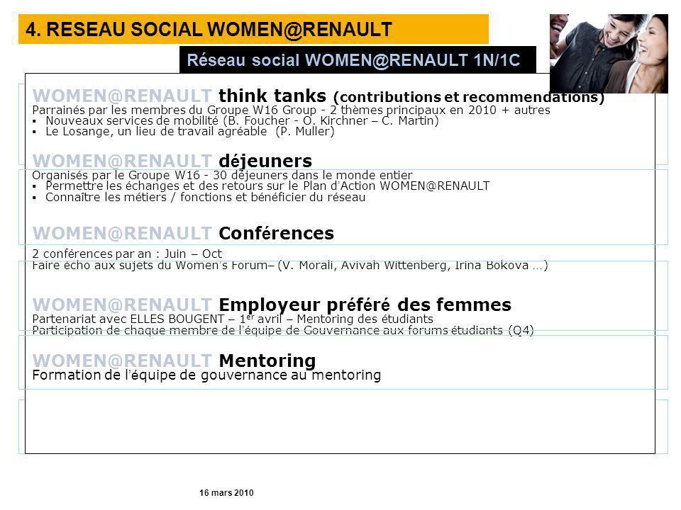 4. RESEAU SOCIAL WOMEN@RENAULT