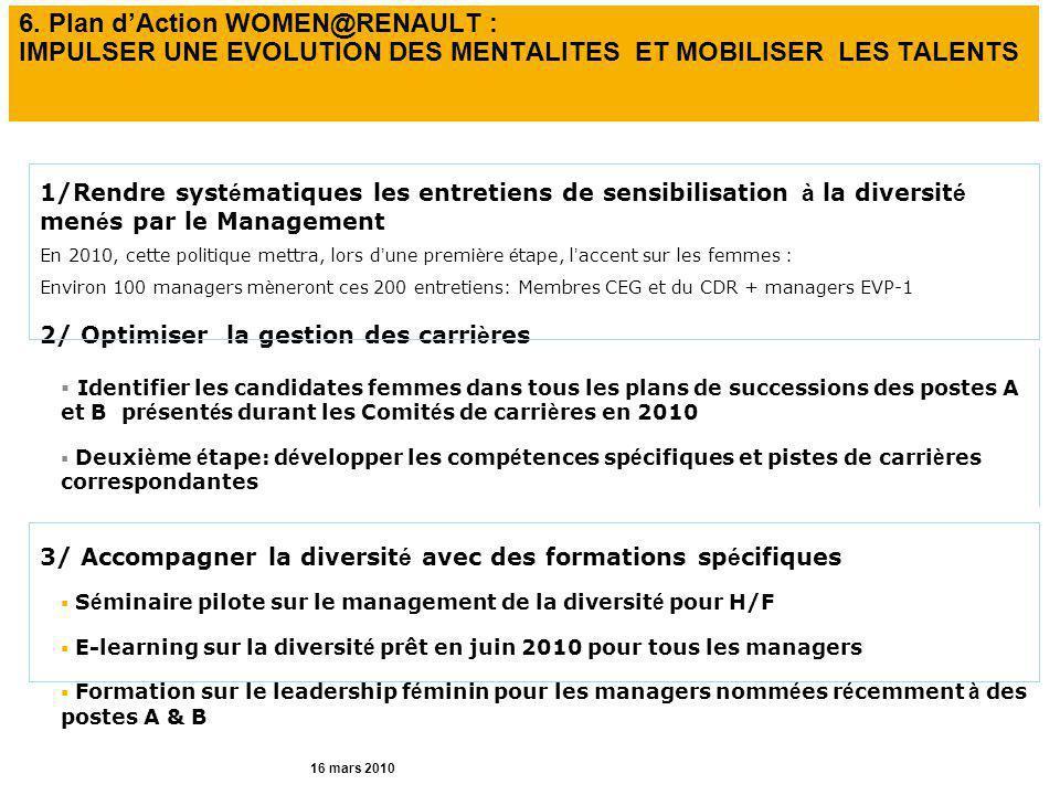 6. Plan d'Action WOMEN@RENAULT : IMPULSER UNE EVOLUTION DES MENTALITES ET MOBILISER LES TALENTS