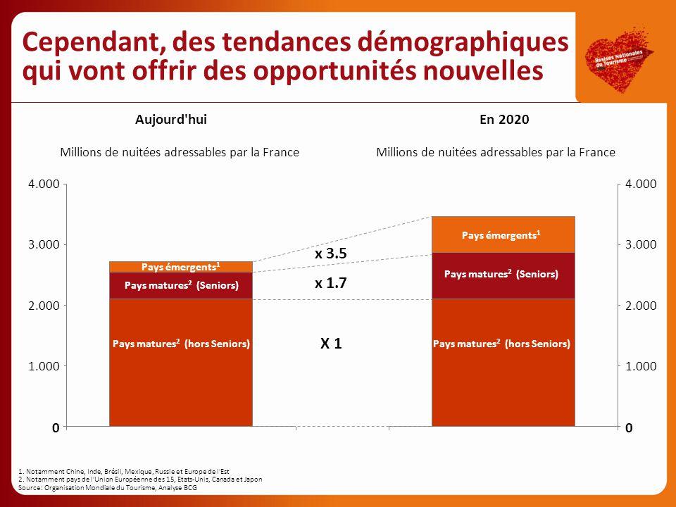Cependant, des tendances démographiques qui vont offrir des opportunités nouvelles