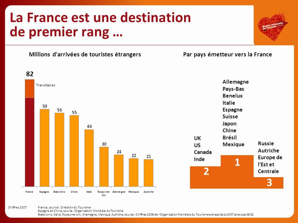 La France est une destination de premier rang …