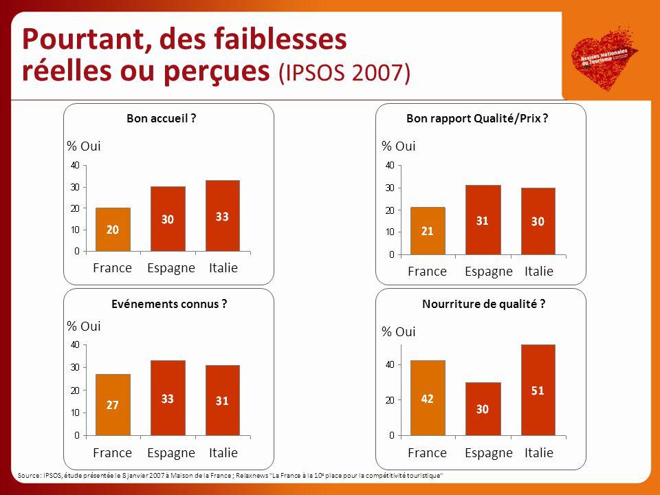 Pourtant, des faiblesses réelles ou perçues (IPSOS 2007)