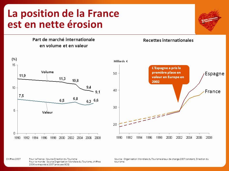 La position de la France est en nette érosion
