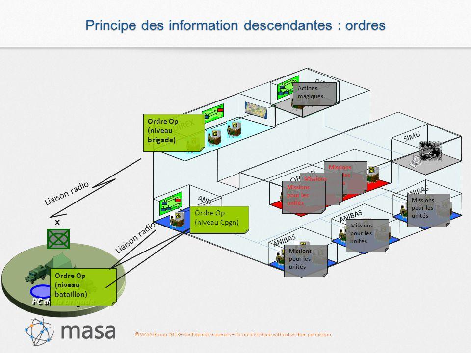 Principe des information descendantes : ordres