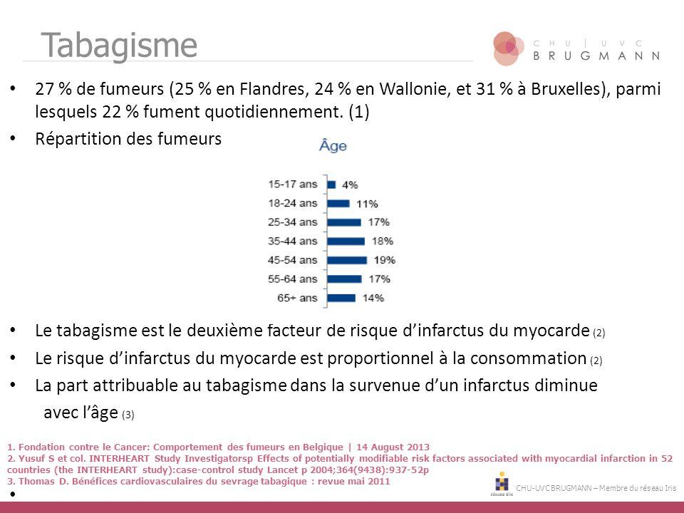 Tabagisme 27 % de fumeurs (25 % en Flandres, 24 % en Wallonie, et 31 % à Bruxelles), parmi lesquels 22 % fument quotidiennement. (1)