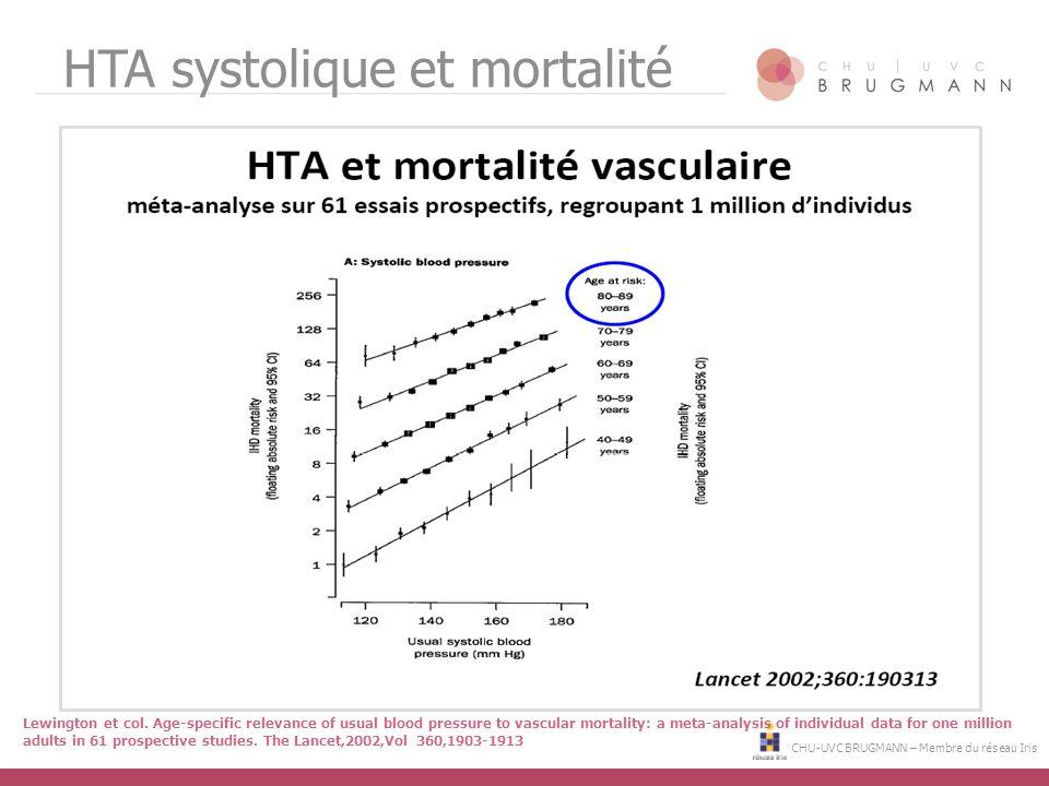 HTA systolique et mortalité