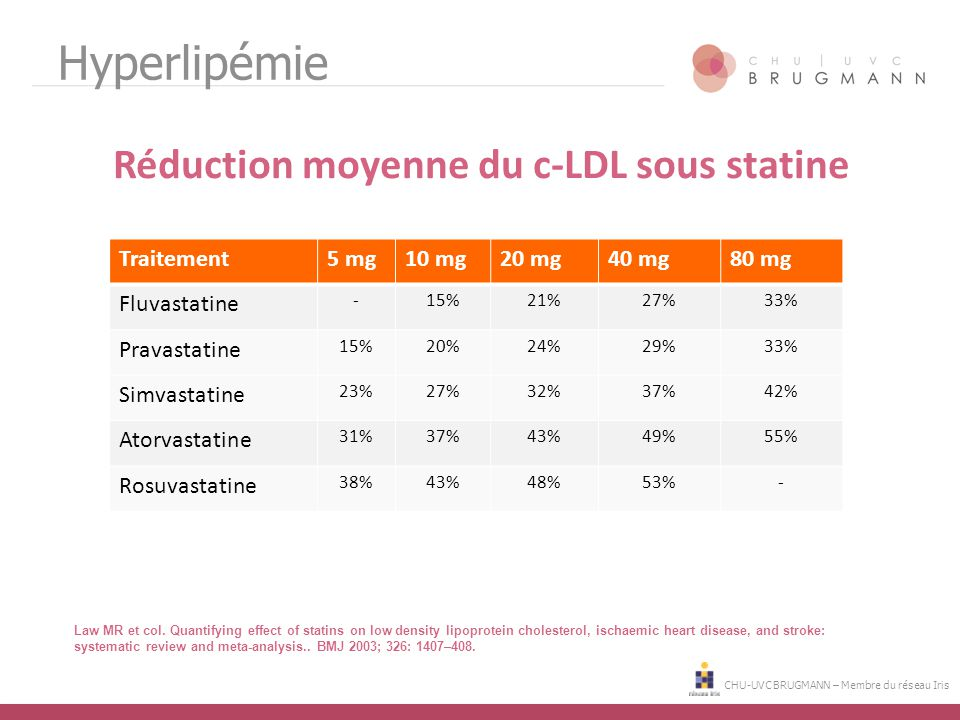 Réduction moyenne du c-LDL sous statine