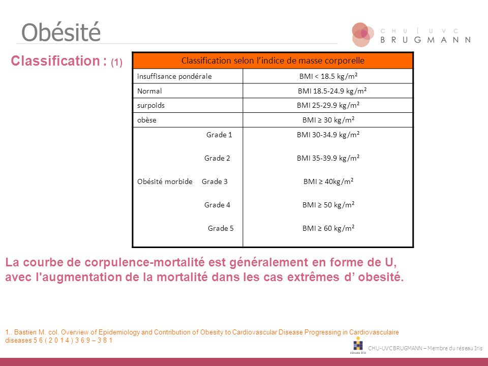 Classification selon l'indice de masse corporelle