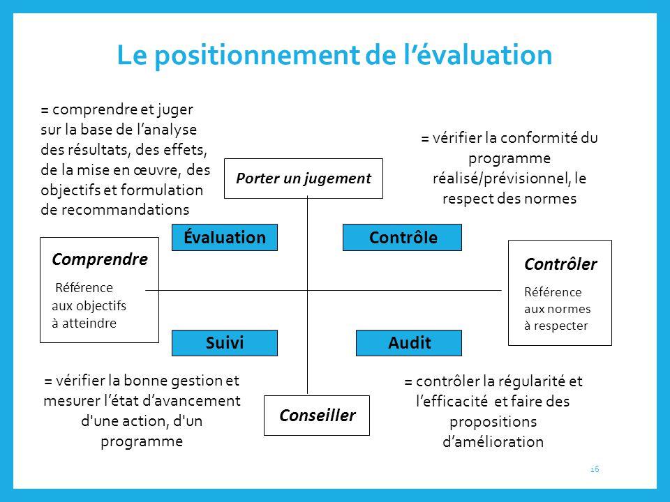 Le positionnement de l'évaluation