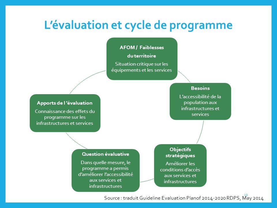 L'évaluation et cycle de programme