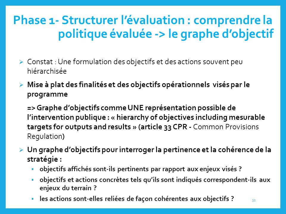 Phase 1- Structurer l'évaluation : comprendre la politique évaluée -> le graphe d'objectif