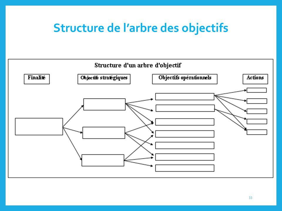Structure de l'arbre des objectifs