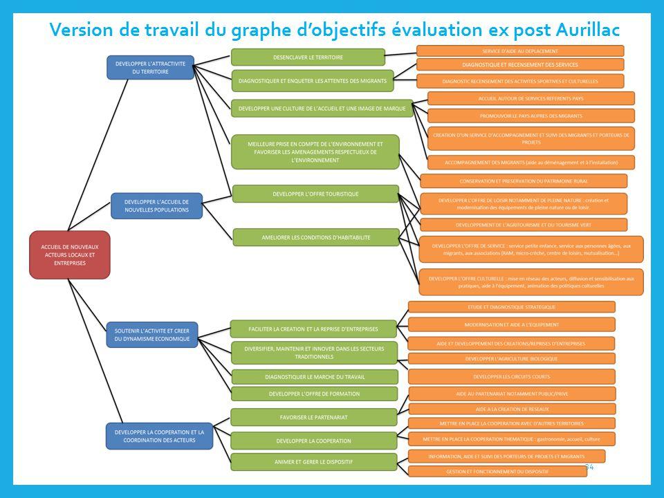 Version de travail du graphe d'objectifs évaluation ex post Aurillac
