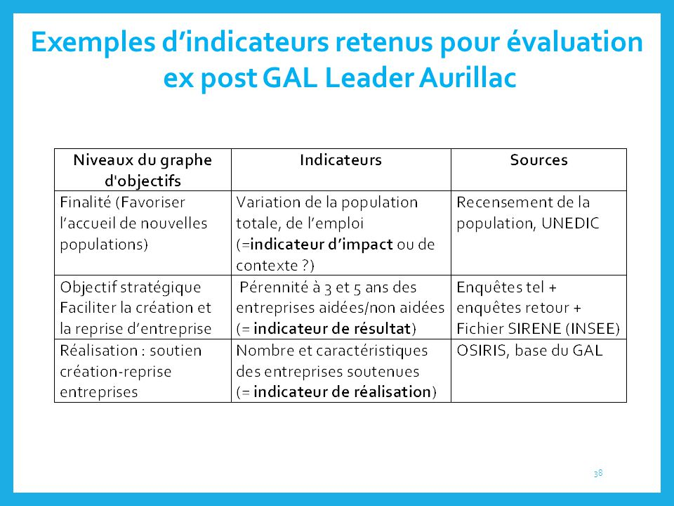 Exemples d'indicateurs retenus pour évaluation