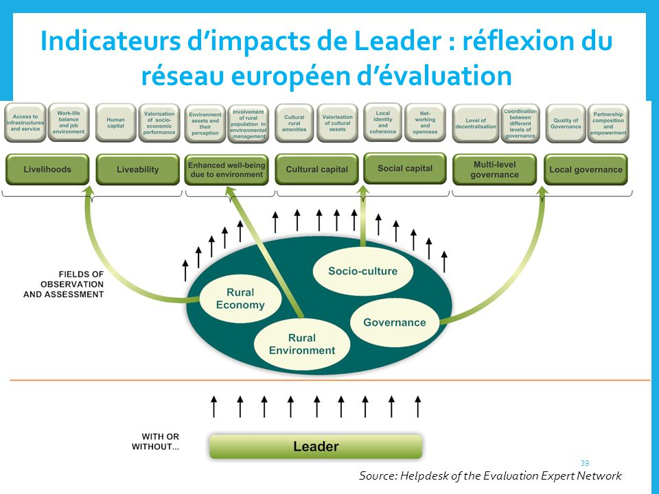 Indicateurs d'impacts de Leader : réflexion du