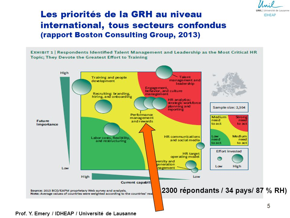 Les priorités de la GRH au niveau international, tous secteurs confondus (rapport Boston Consulting Group, 2013)