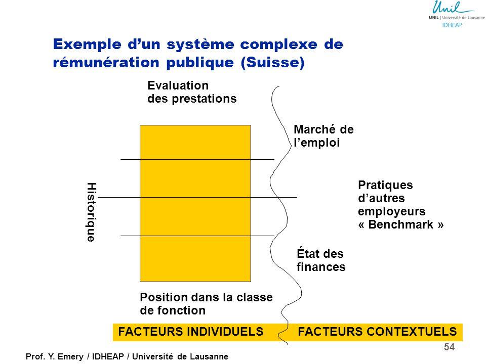 Exemple d'un système complexe de rémunération publique (Suisse)