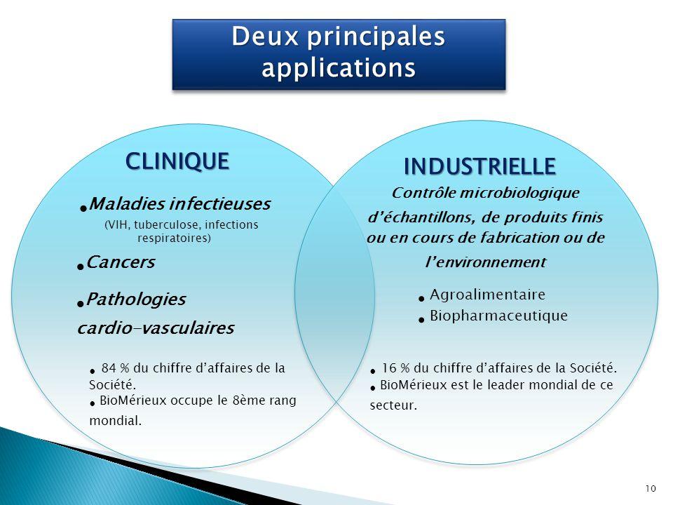 Deux principales applications Maladies infectieuses