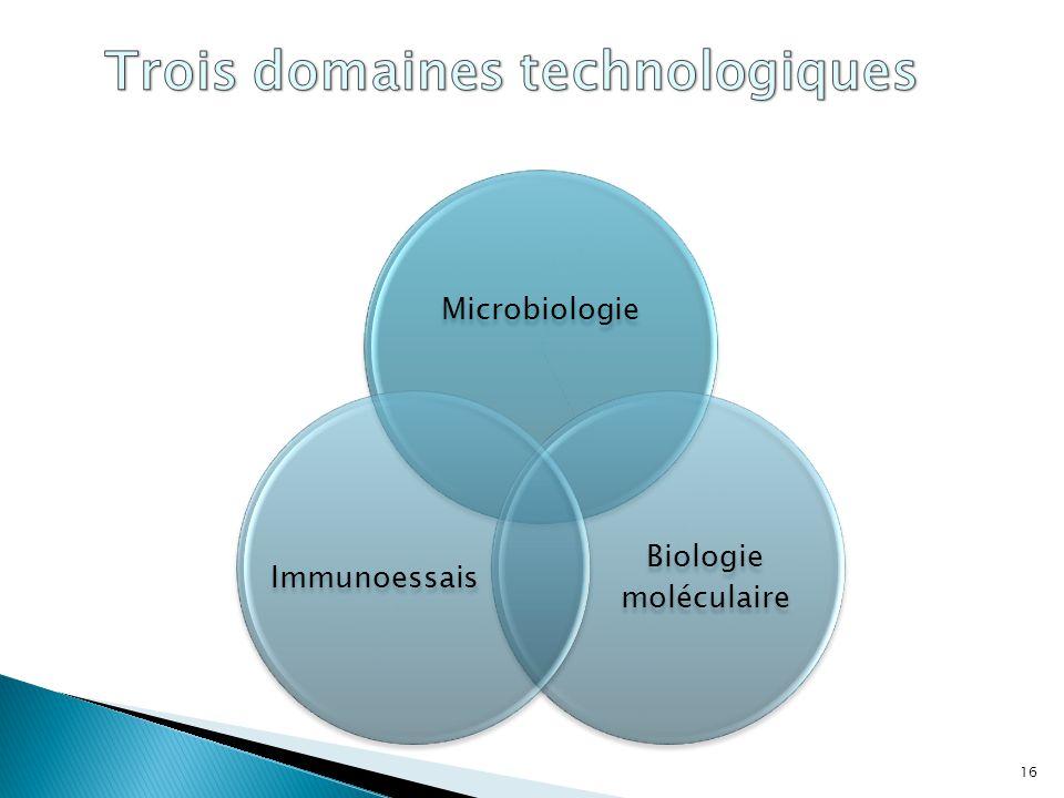 Trois domaines technologiques