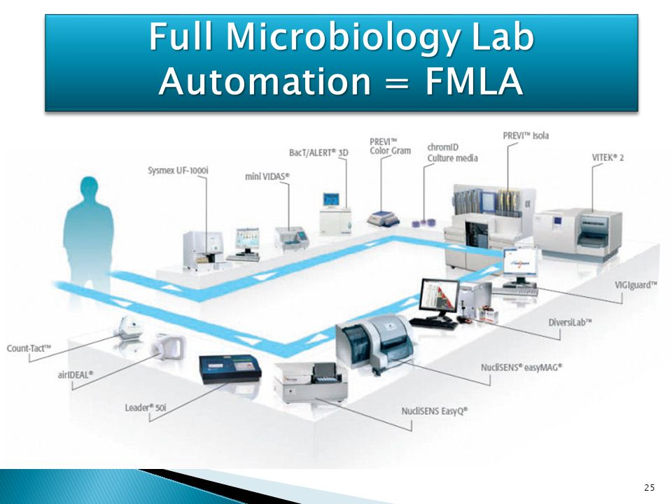 Full Microbiology Lab Automation = FMLA