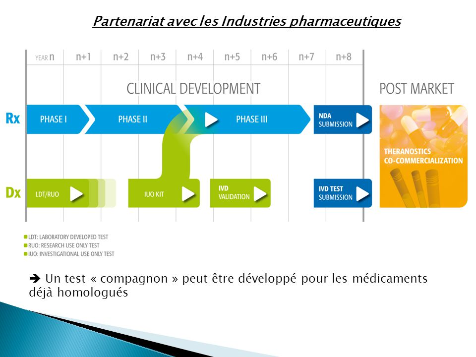 Partenariat avec les Industries pharmaceutiques