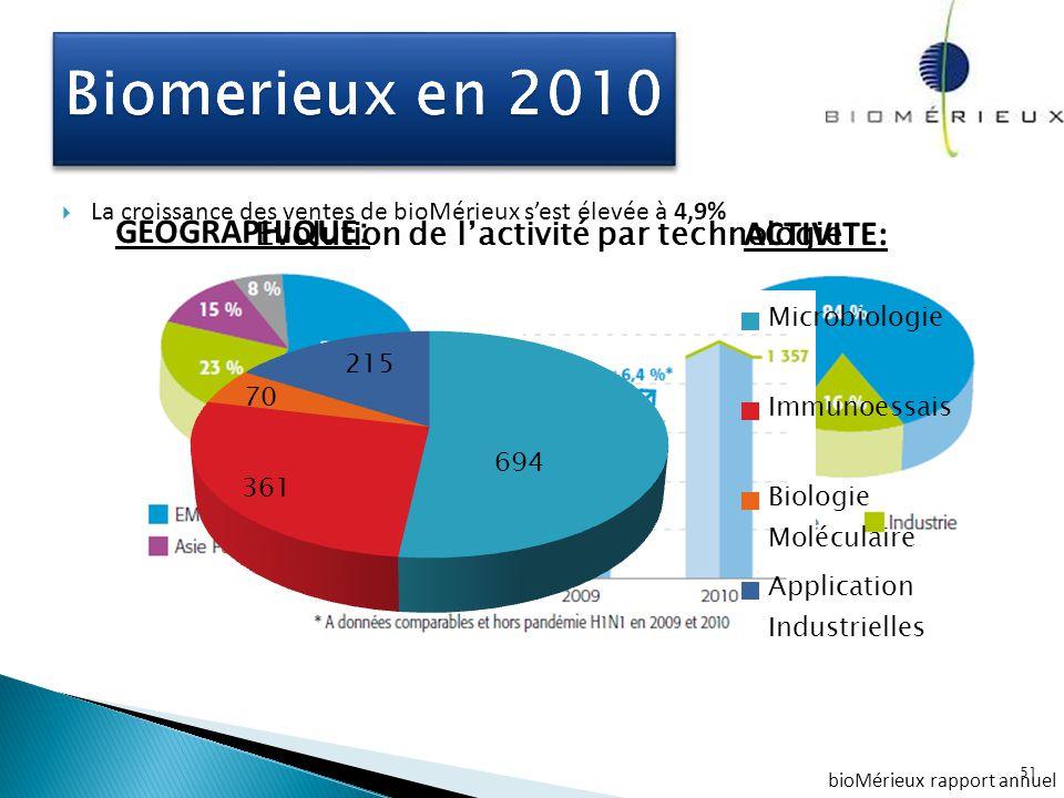 Biomerieux en 2010 GEOGRAPHIQUE: ACTIVITE: