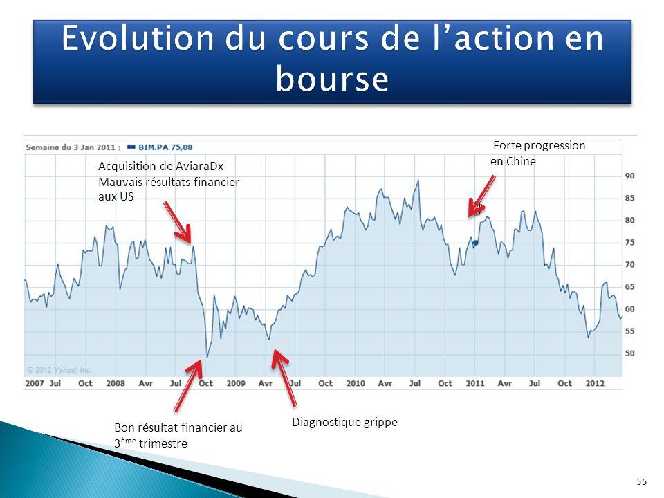 Evolution du cours de l'action en bourse
