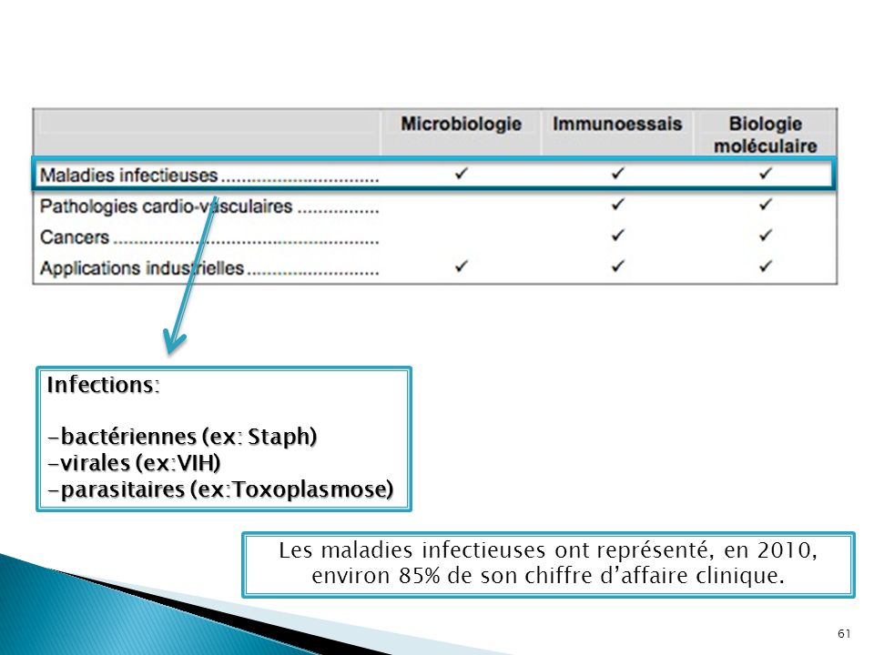 Infections: -bactériennes (ex: Staph) -virales (ex:VIH) -parasitaires (ex:Toxoplasmose)