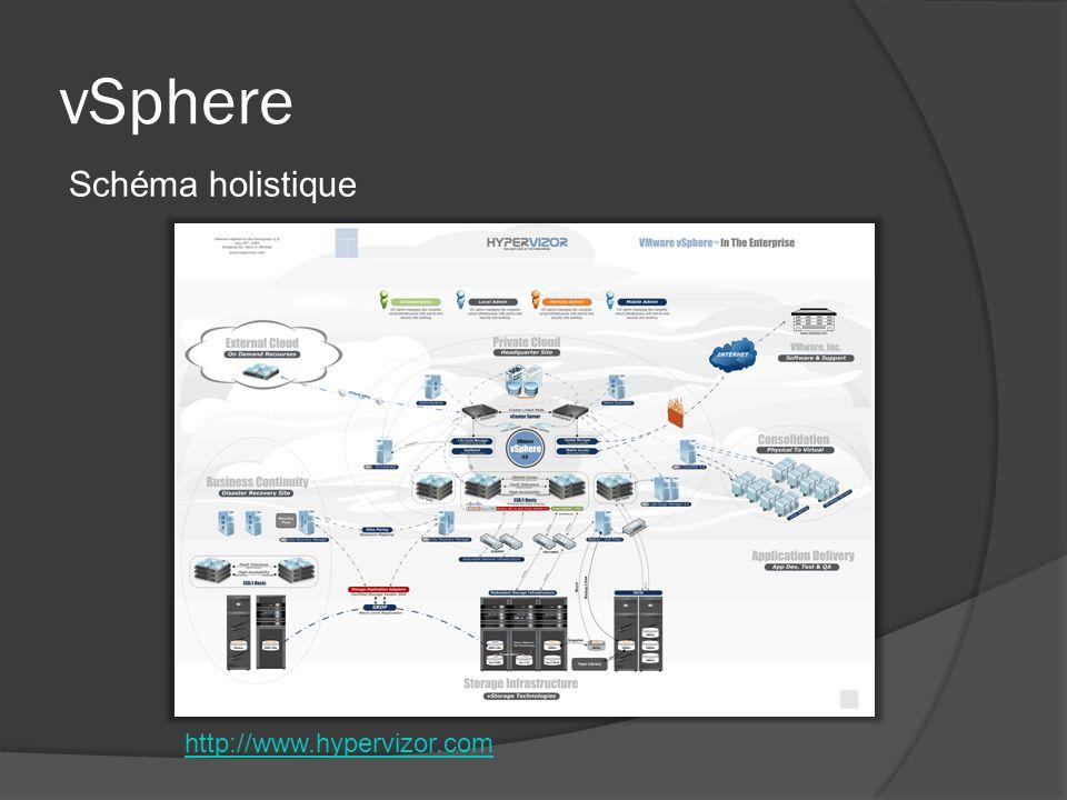 vSphere Schéma holistique http://www.hypervizor.com