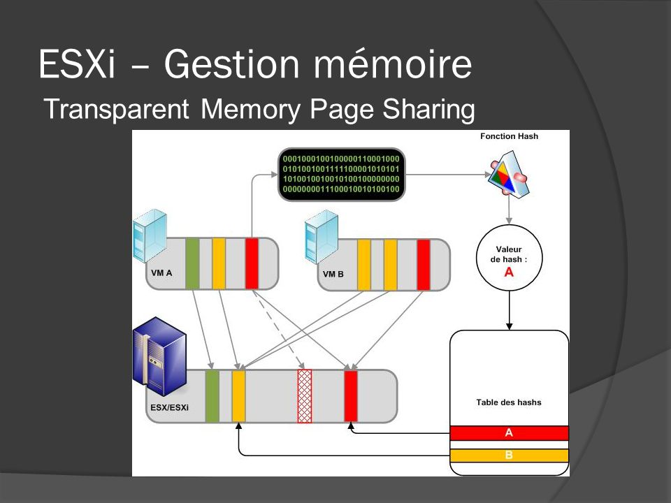 ESXi – Gestion mémoire Transparent Memory Page Sharing TMPS