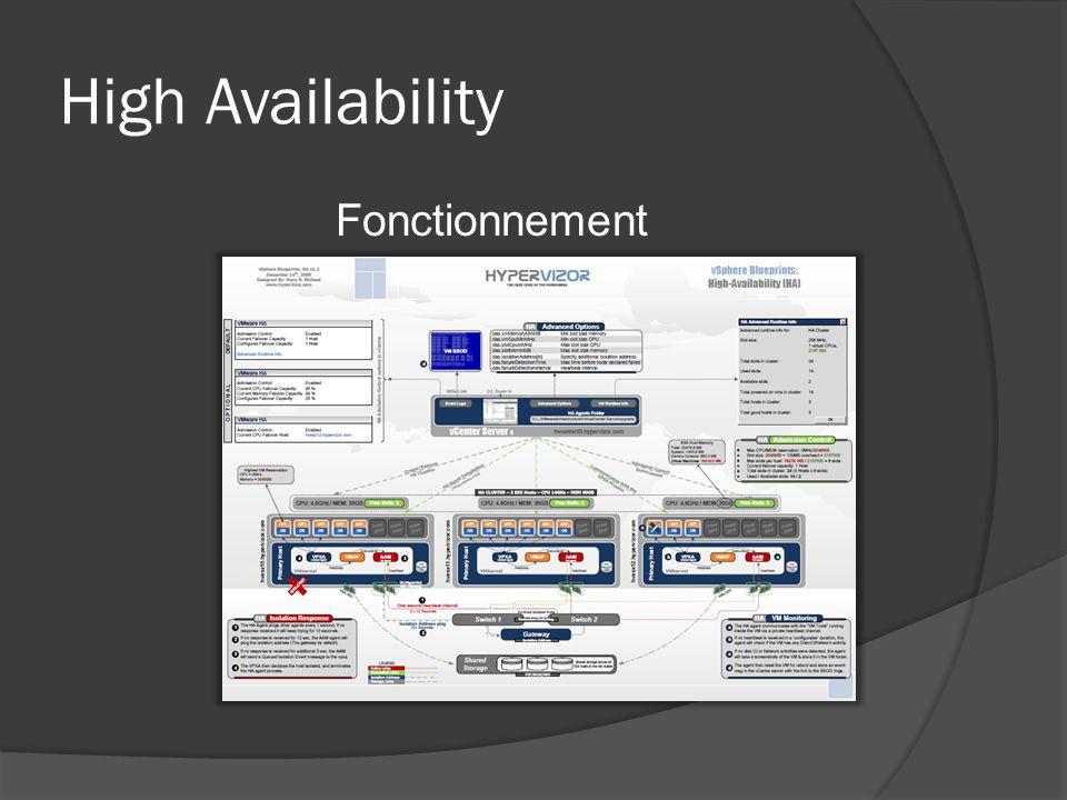 High Availability Fonctionnement