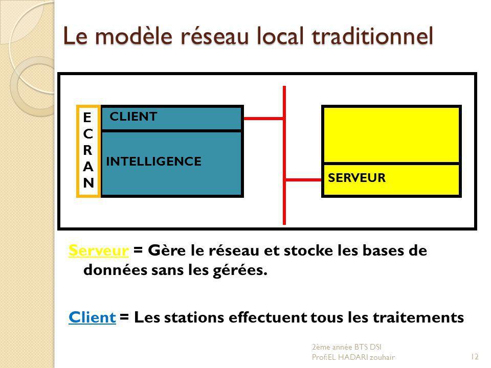 Le modèle réseau local traditionnel