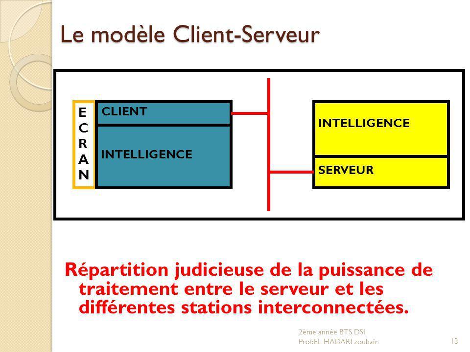 Le modèle Client-Serveur