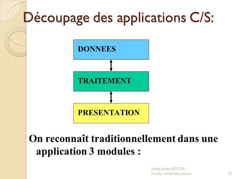Découpage des applications C/S: