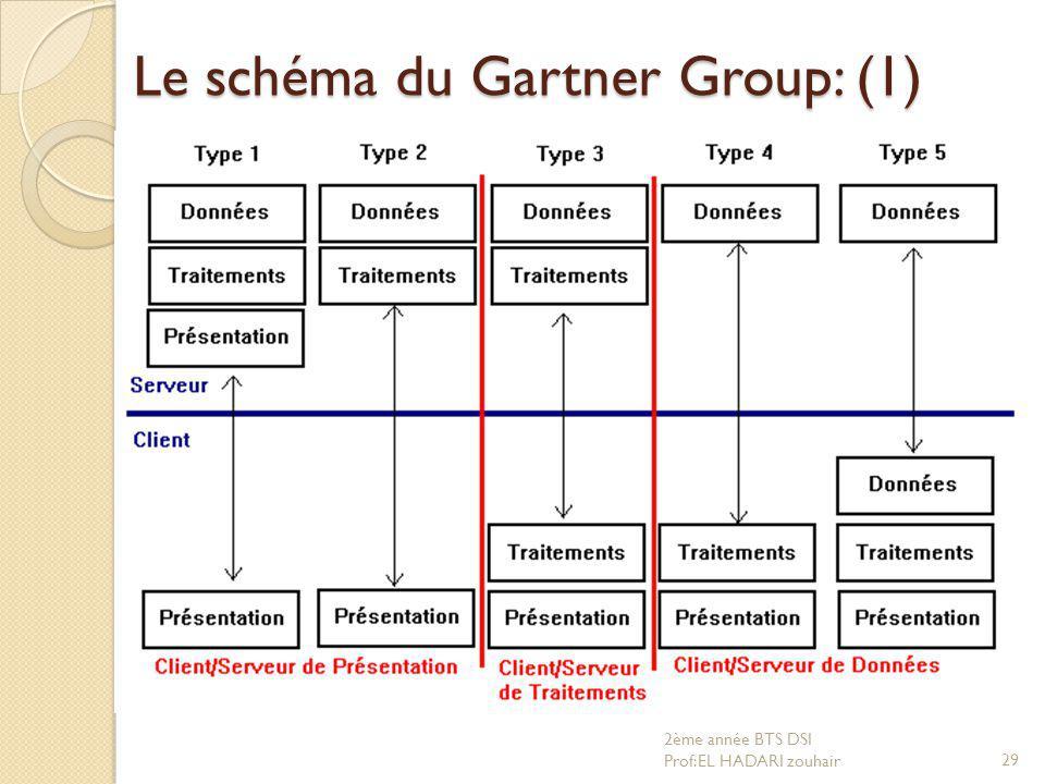 Le schéma du Gartner Group: (1)