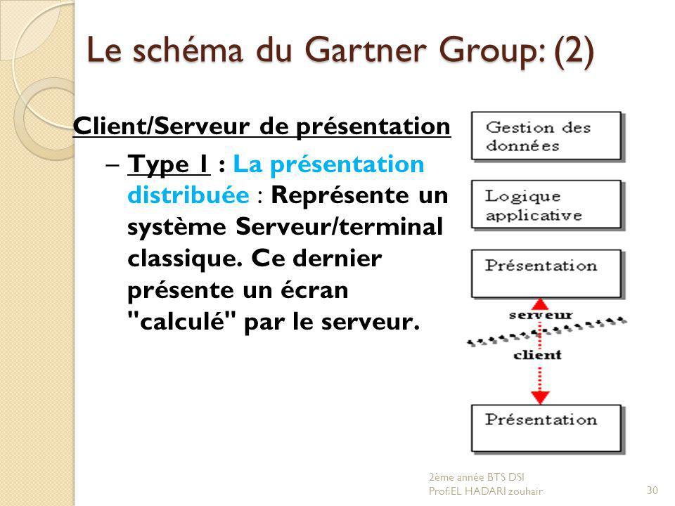 Le schéma du Gartner Group: (2)