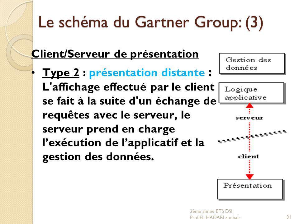 Le schéma du Gartner Group: (3)