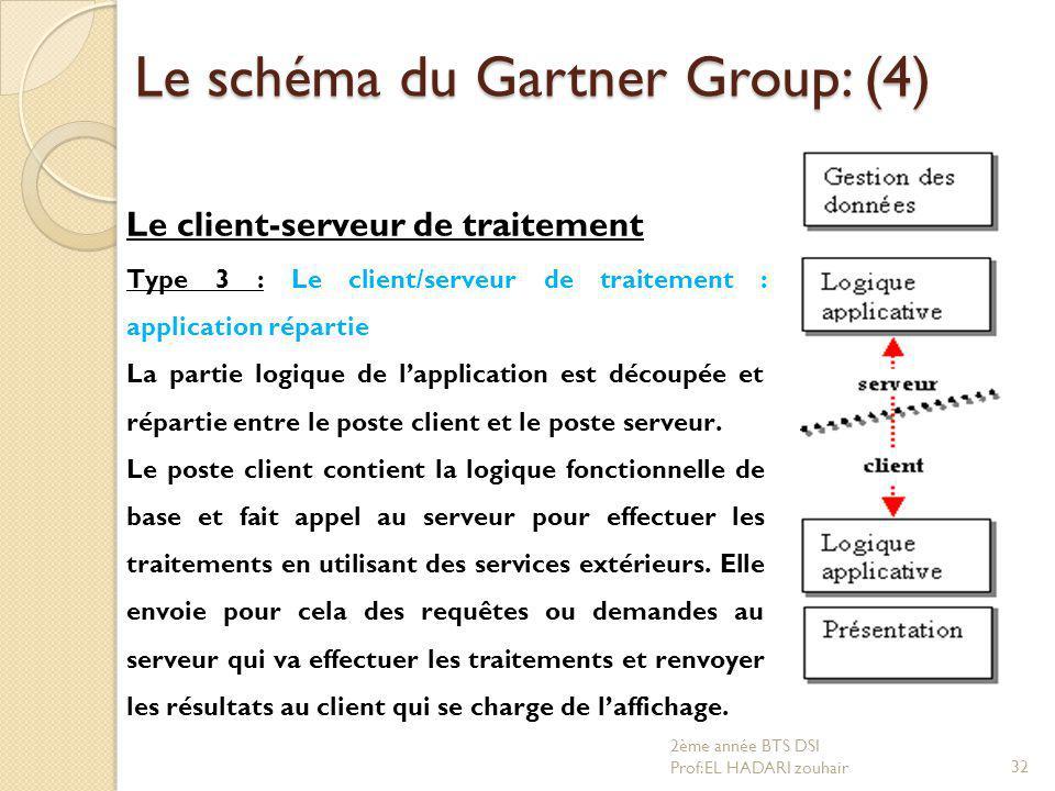 Le schéma du Gartner Group: (4)