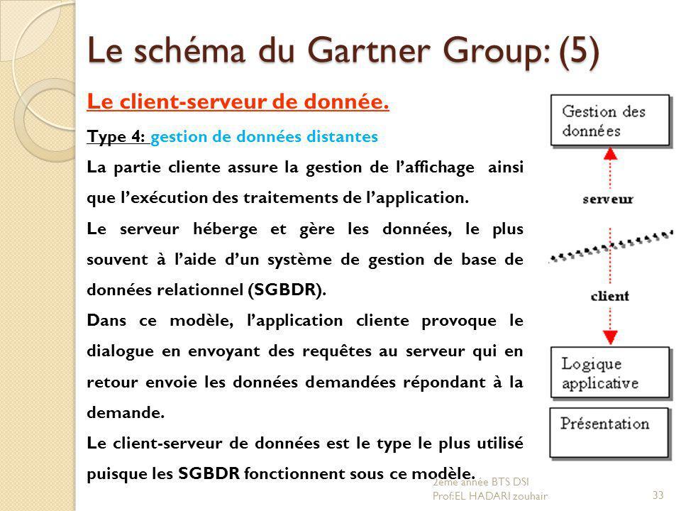 Le schéma du Gartner Group: (5)