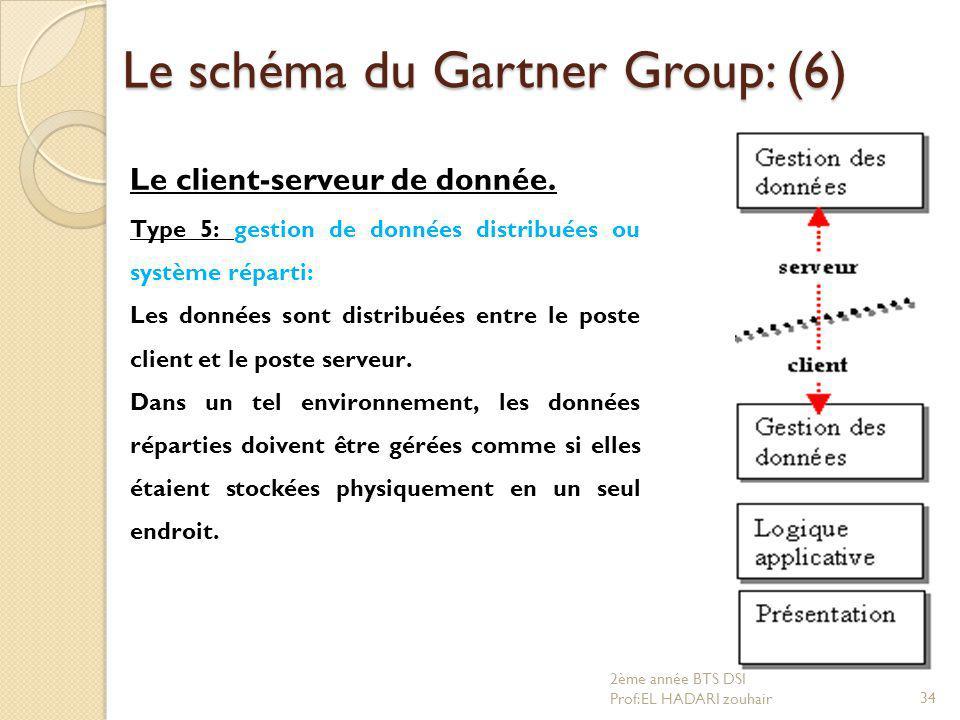 Le schéma du Gartner Group: (6)