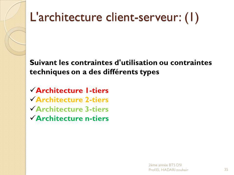 L architecture client-serveur: (1)