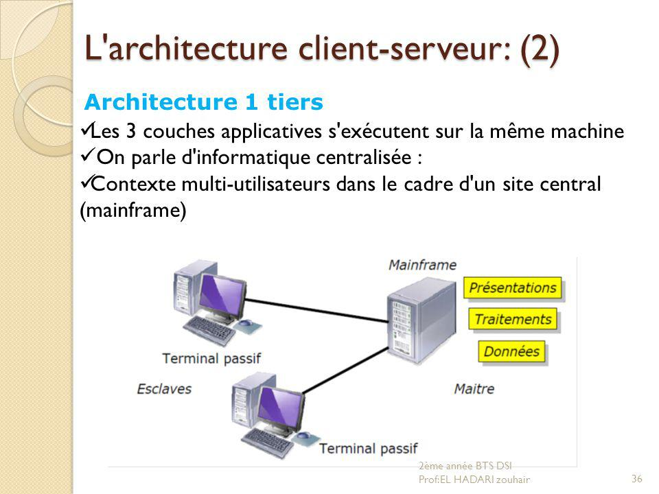 D veloppement d application client serveur ppt video for Architecture client serveur