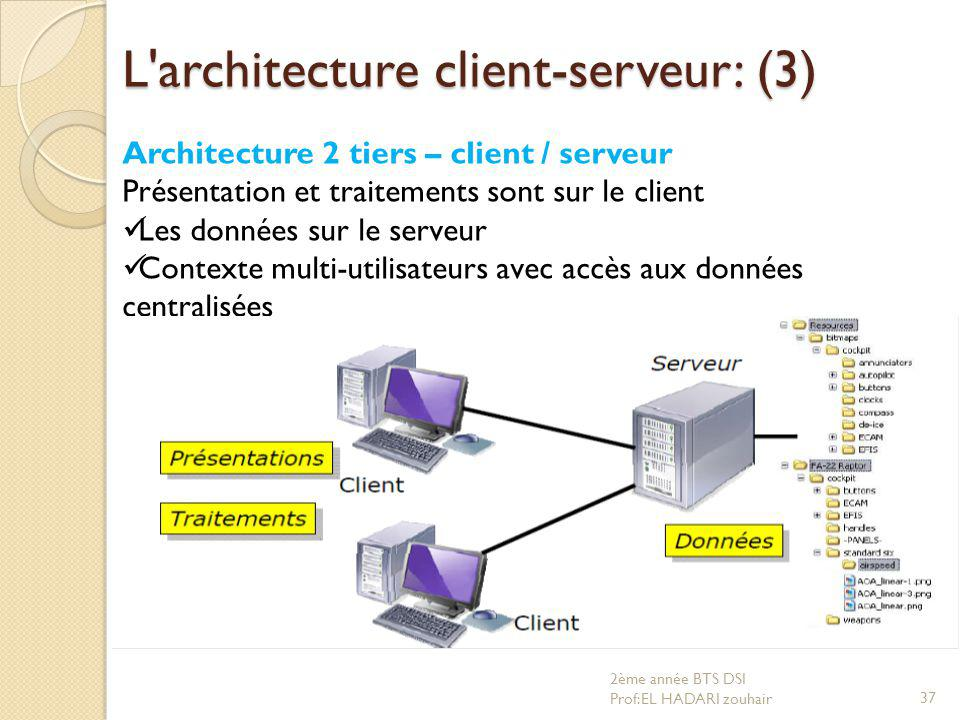 D veloppement d application client serveur ppt video for Architecture 2 tiers