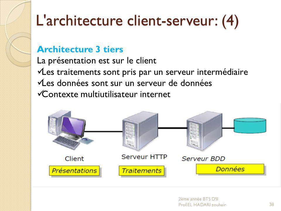 L architecture client-serveur: (4)