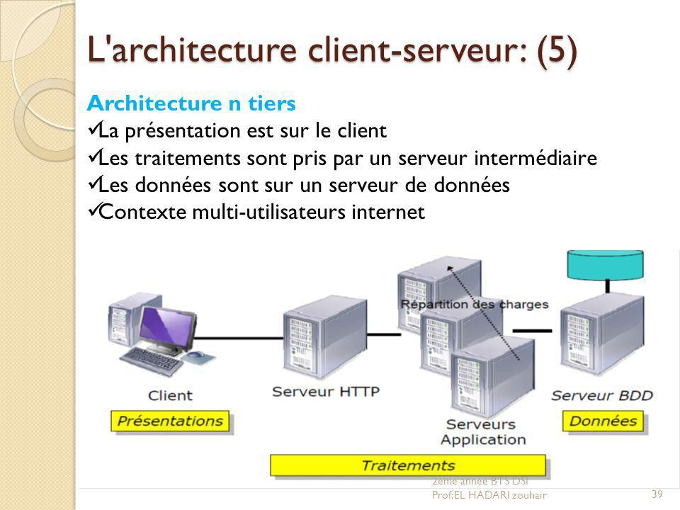 D veloppement d application client serveur ppt video for Architecture client serveur