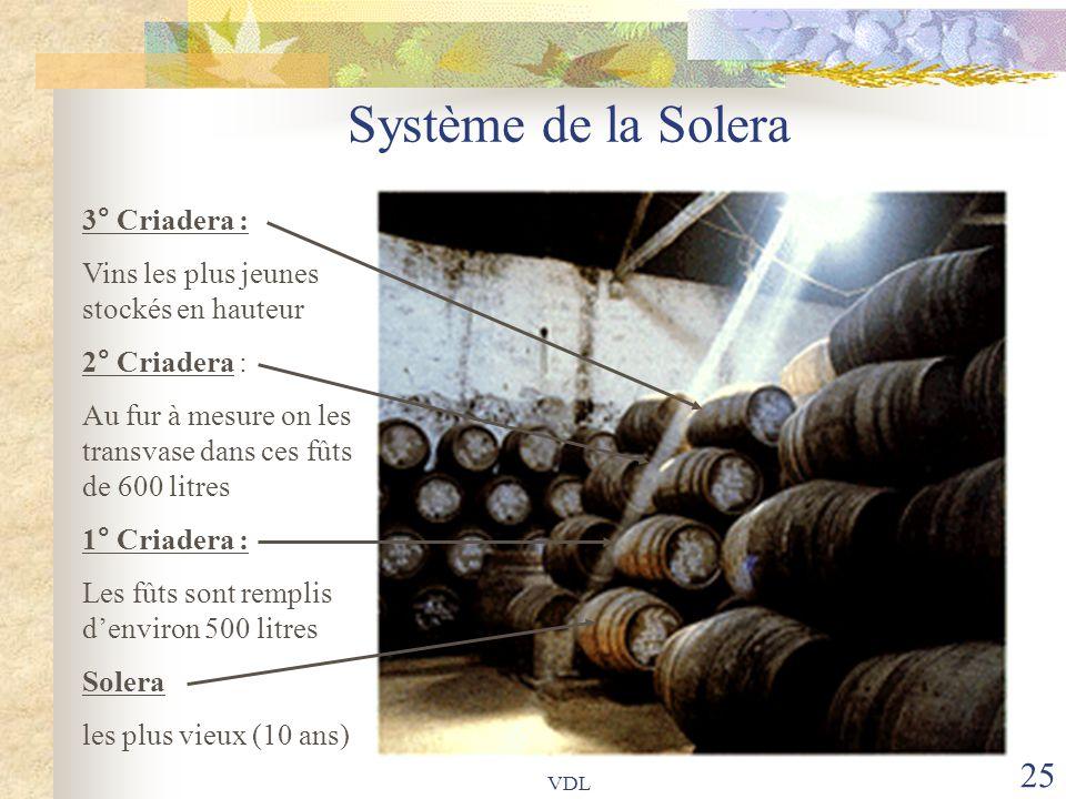 Système de la Solera 3° Criadera :