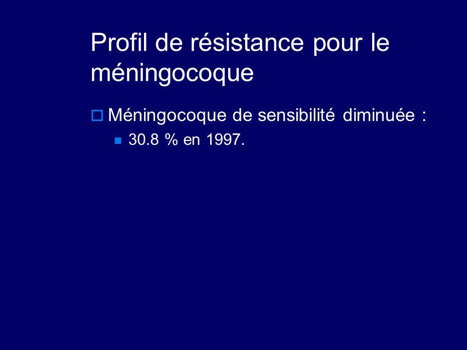 Profil de résistance pour le méningocoque