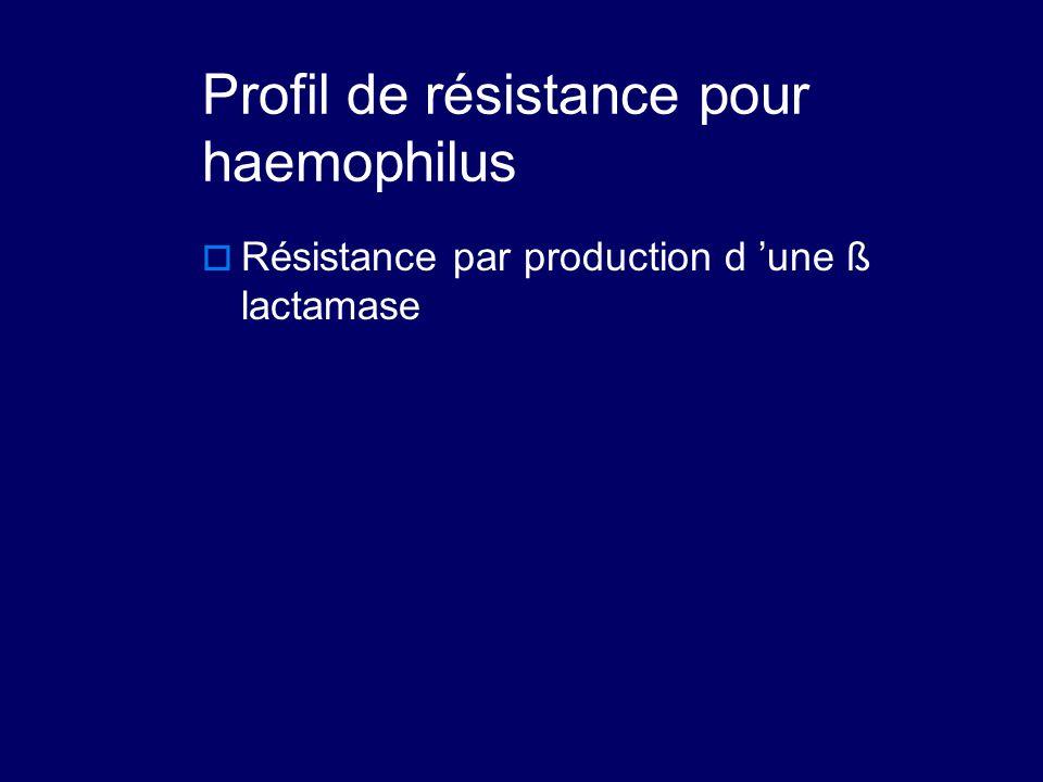 Profil de résistance pour haemophilus